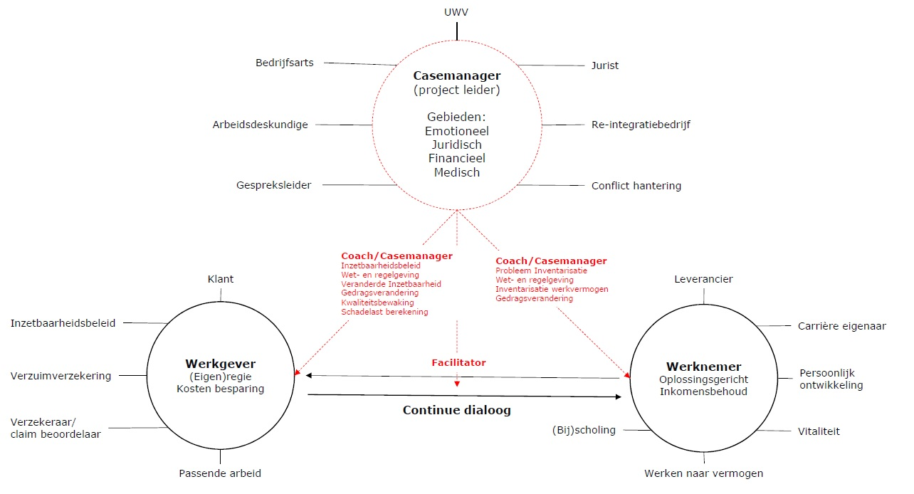 Casemanagement model Aandacht Arbo
